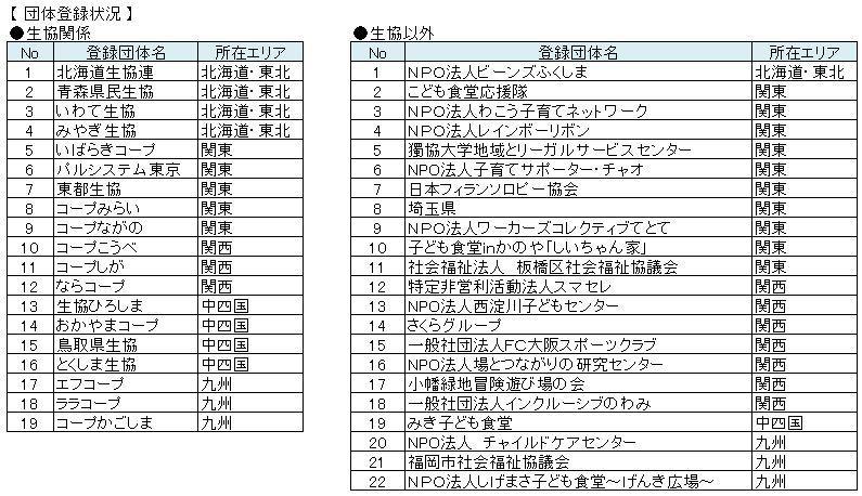 181109現在_子どもの未来アンバサダー登録状況.JPG